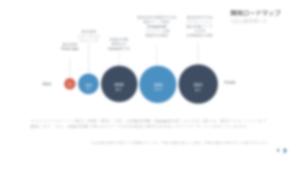 開発プロジェクトのロードマップ事例